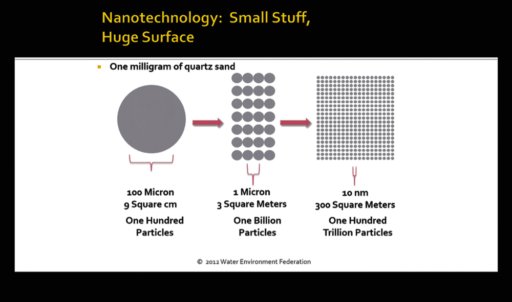 An illustration of how small nanotechnology can be.