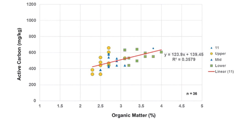 This graph from preliminary ONFARM program data, shows that organic matter varies across fields, often based on slope.